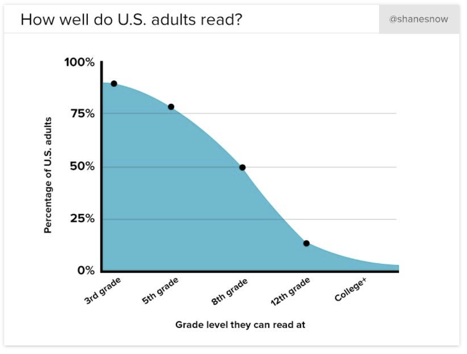 line graph showing at which level that U.S. Adults can read